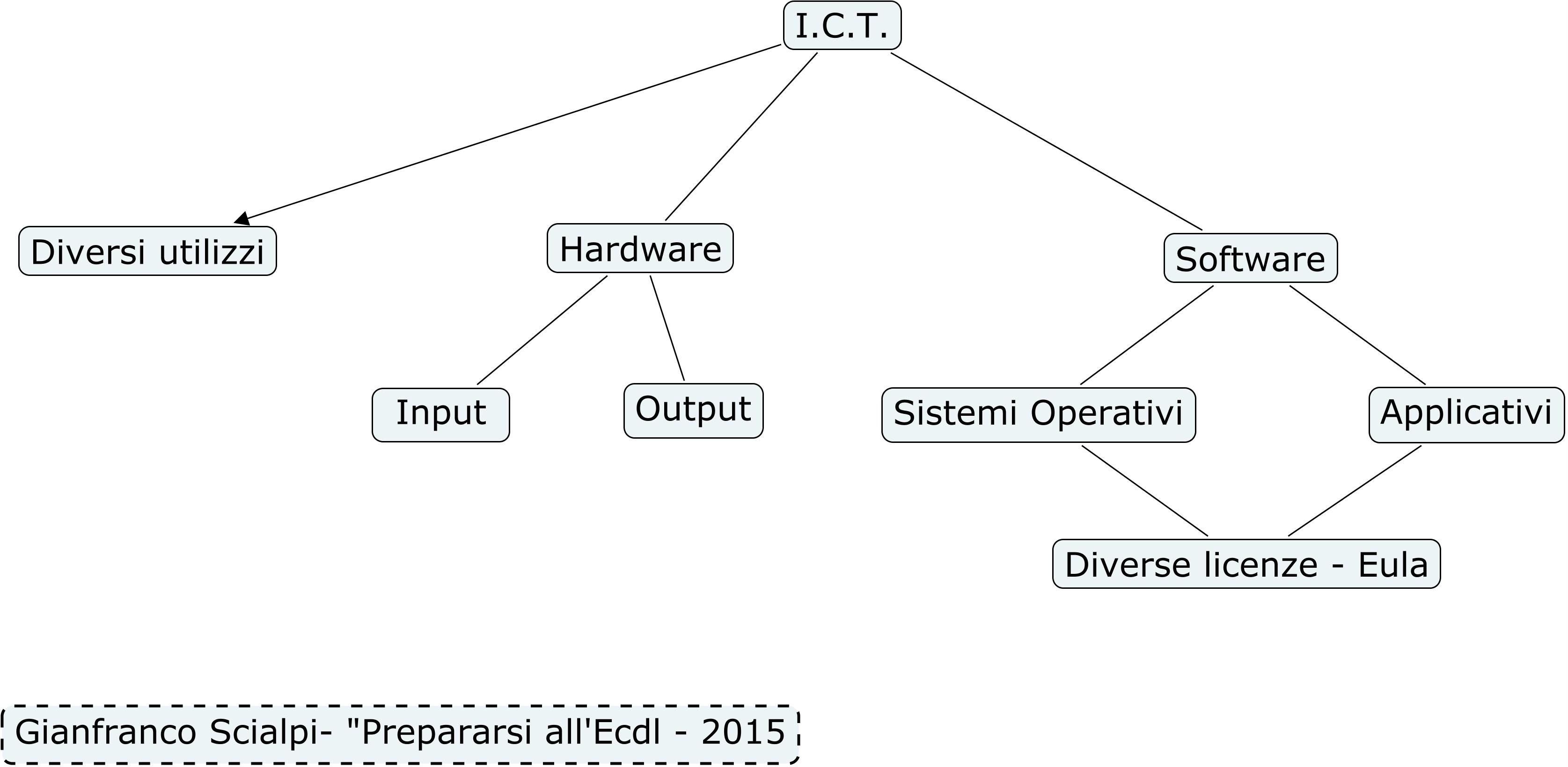 schema 1 paragrafo modulo 1-t